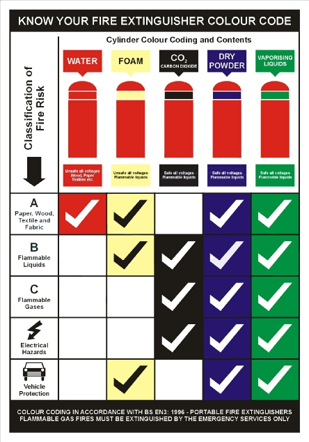 Class C Fire Extinguishers: For Electrical Fires- Strike First